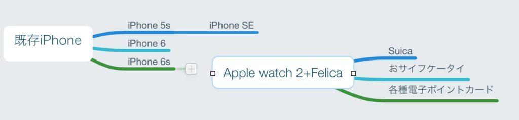Apple Watch-NFC
